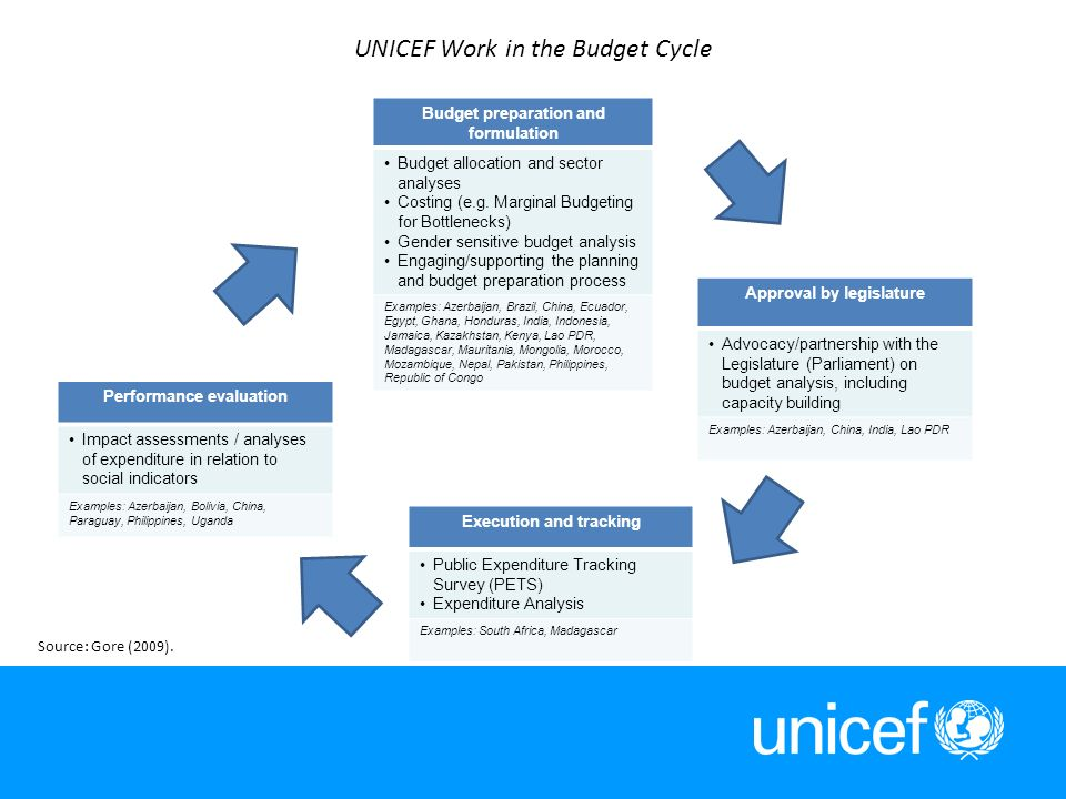10 UNICEF Work in the Budget Cycle Budget preparation and formulation Budget allocation and sector analyses Costing (e.g. Marginal Budgeting for Bottl