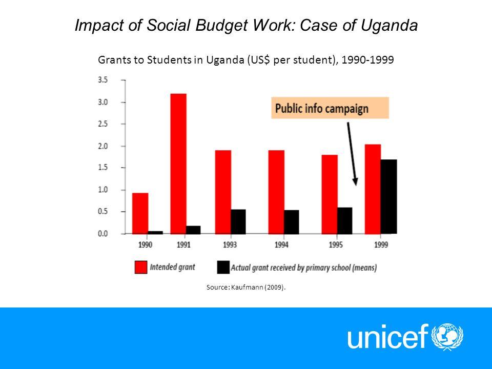 12 Impact of Social Budget Work: Case of Uganda Grants to Students in Uganda (US$ per student), 1990-1999 Source: Kaufmann (2009).