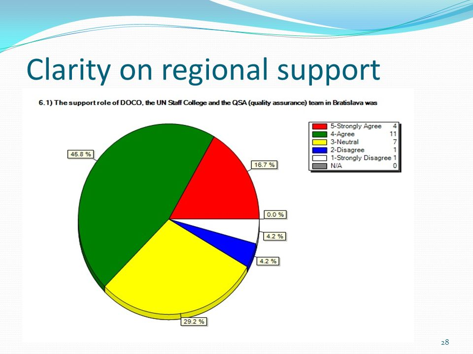 Clarity on regional support 28