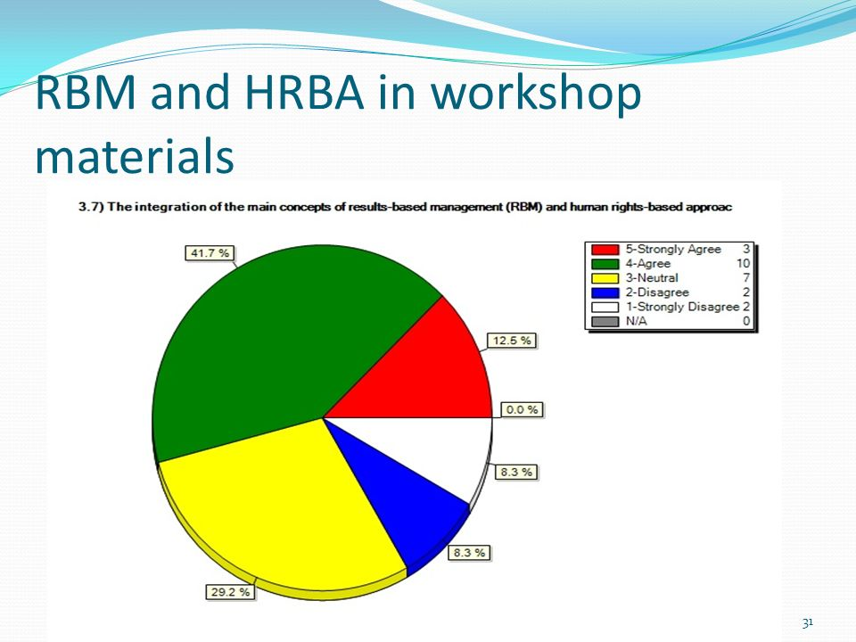 RBM and HRBA in workshop materials 31