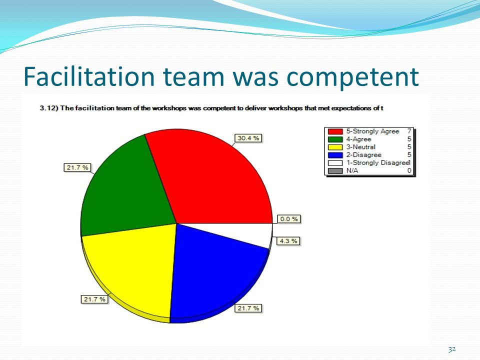 Facilitation team was competent 32