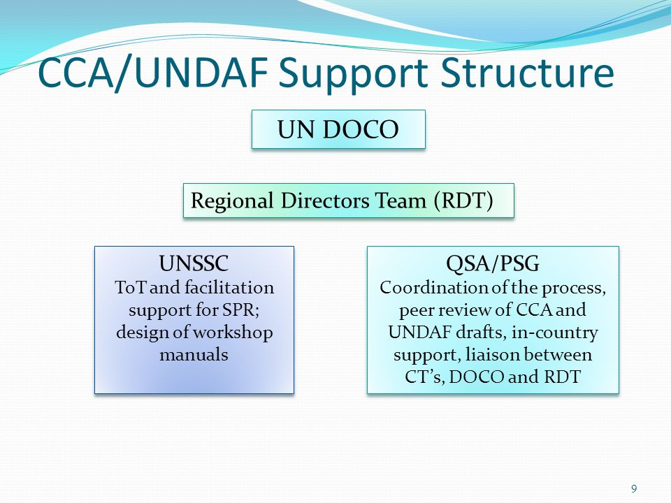 CCA/UNDAF Support Structure 9 Regional Directors Team (RDT) UN DOCO UNSSC ToT and facilitation support for SPR; design of workshop manuals UNSSC ToT and facilitation support for SPR; design of workshop manuals QSA/PSG Coordination of the process, peer review of CCA and UNDAF drafts, in-country support, liaison between CTs, DOCO and RDT QSA/PSG Coordination of the process, peer review of CCA and UNDAF drafts, in-country support, liaison between CTs, DOCO and RDT