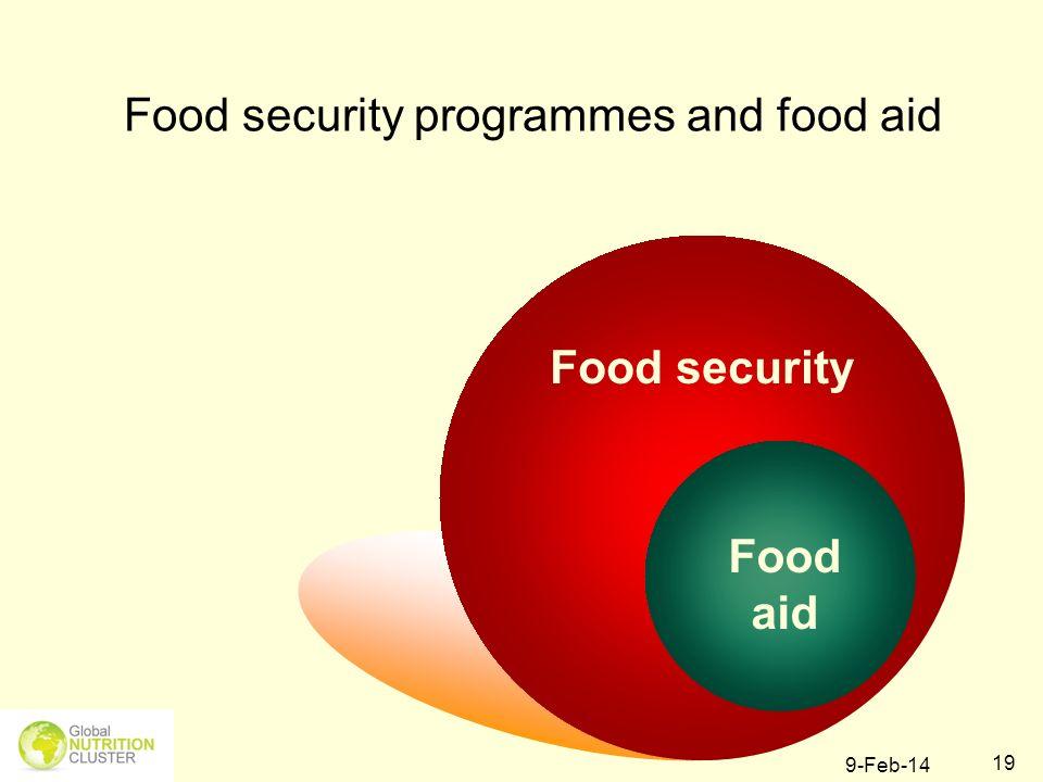 9-Feb-14 19 Food security programmes and food aid Food security Food aid