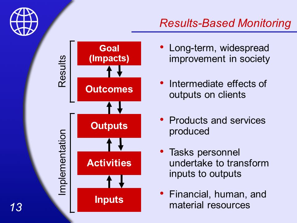 13 Results-Based Monitoring Outcomes Intermediate effects of outputs on clients Outputs Products and services produced Activities Tasks personnel unde