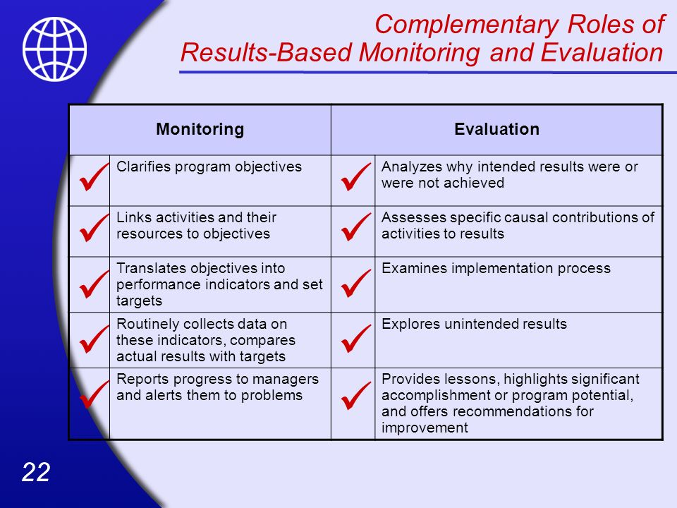 22 Complementary Roles of Results-Based Monitoring and Evaluation MonitoringEvaluation Clarifies program objectivesAnalyzes why intended results were