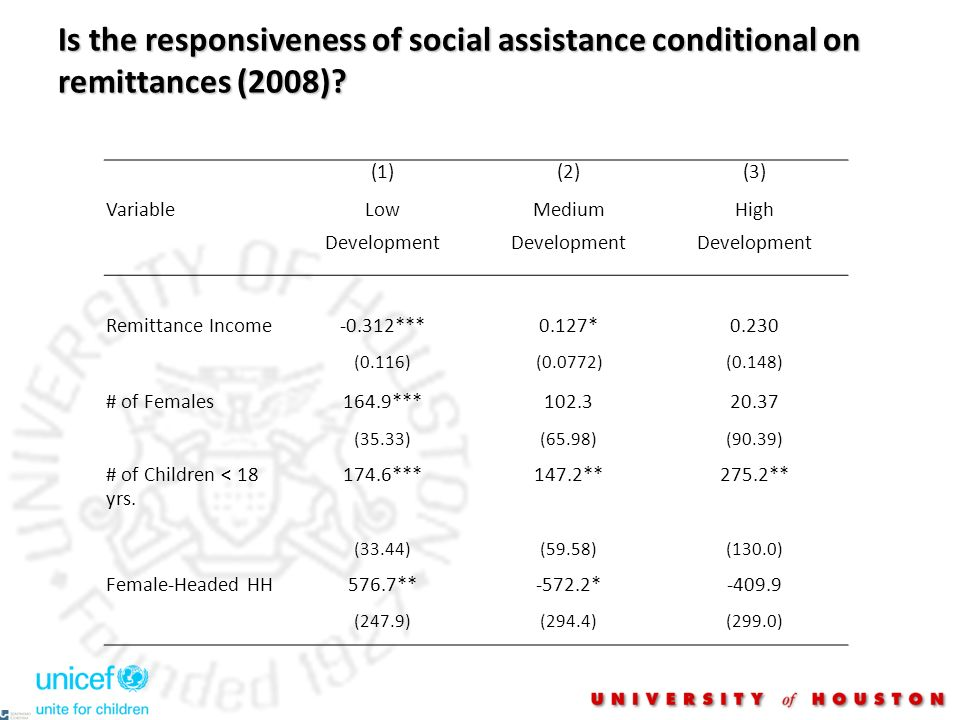 Is the responsiveness of social assistance conditional on remittances (2008)? (1)(2)(3) VariableLow Development Medium Development High Development Re