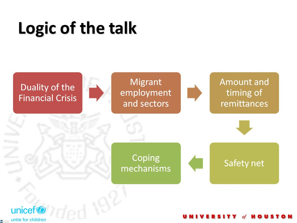 Logic of the talk