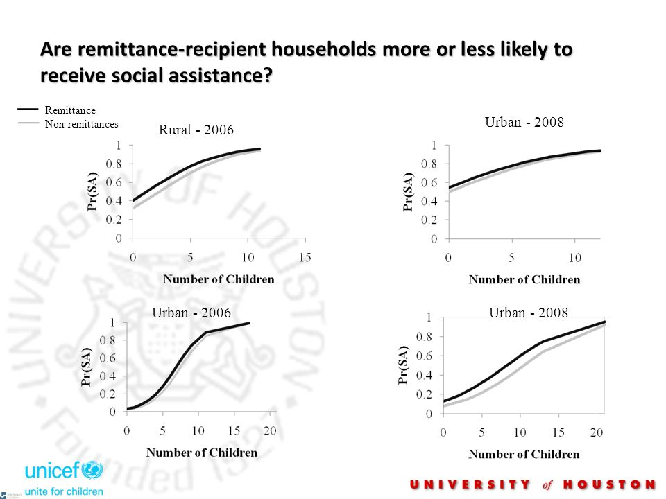 Are remittance-recipient households more or less likely to receive social assistance? Remittance Non-remittances Rural - 2006 Urban - 2008 Urban - 200
