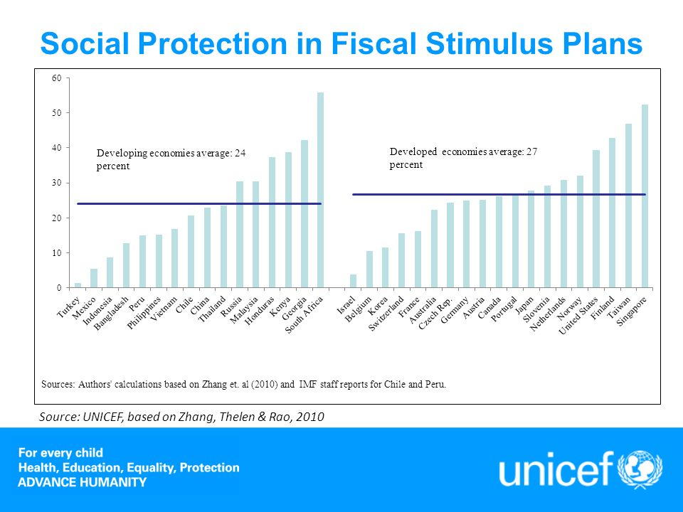 Announced Fiscal Stimulus Plans Q4 2008-Q4 2009, %GDP Governments embark on fiscal stimulus plans from 2008 onwards As an average, 25% of stimulus plans spent on protection (UNDP, 2010) Mostly in high and middle income economies – but slow progress in LICs Positive development, social protection expanded during crisis