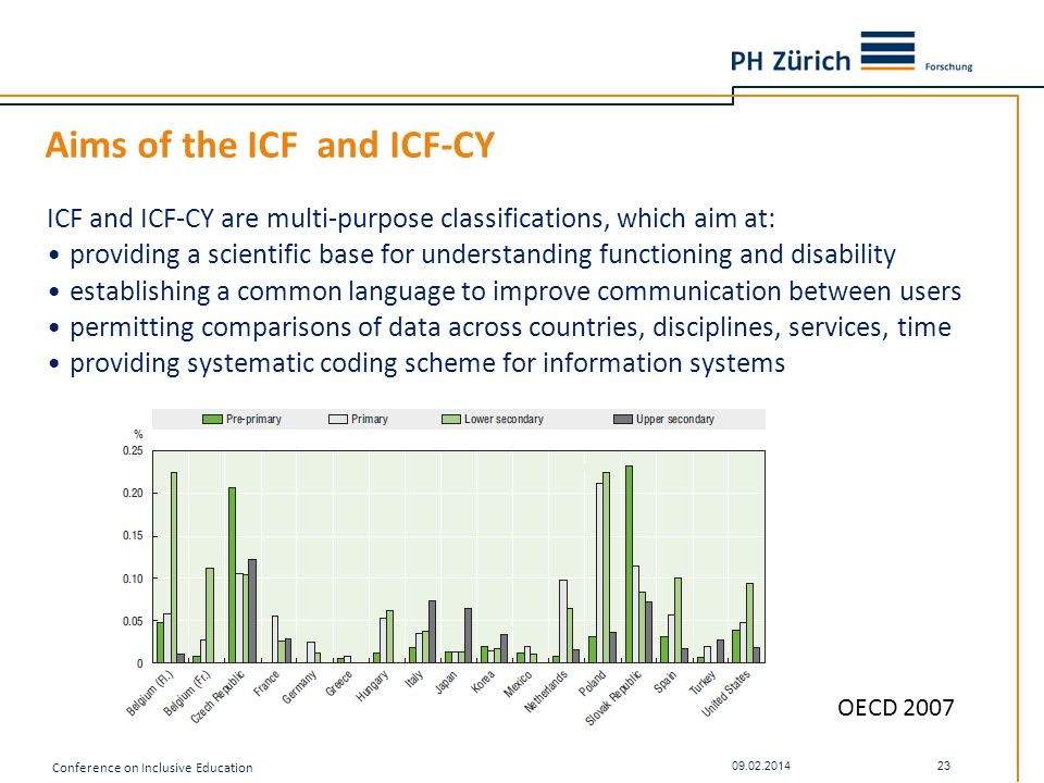 Aims of the ICF and ICF-CY ICF and ICF-CY are multi-purpose classifications, which aim at: providing a scientific base for understanding functioning a