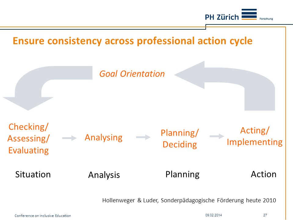 Ensure consistency across professional action cycle Situation Analysis Planning Action Checking/ Assessing/ Evaluating Analysing Planning/ Deciding Ac