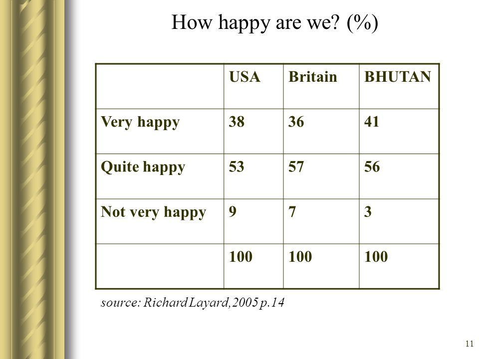 11 How happy are we? (%) USABritainBHUTAN Very happy383641 Quite happy535756 Not very happy973 100 source: Richard Layard,2005 p.14