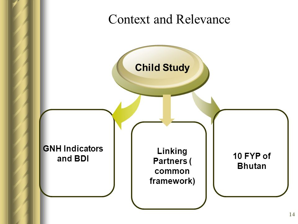 14 Context and Relevance GNH Indicators and BDI Child Study 10 FYP of Bhutan Linking Partners ( common framework)
