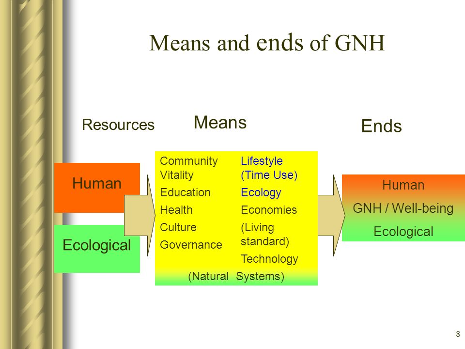8 Means and ends of GNH Human Resources Means Ends Human GNH / Well-being Ecological Community Vitality Education Health Culture Governance Lifestyle