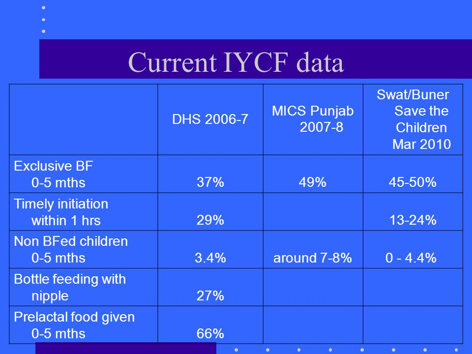 Current IYCF data DHS 2006-7 MICS Punjab 2007-8 Swat/Buner Save the Children Mar 2010 Exclusive BF 0-5 mths37%49%45-50% Timely initiation within 1 hrs29% 13-24% Non BFed children 0-5 mths3.4%around 7-8%0 - 4.4% Bottle feeding with nipple27% Prelactal food given 0-5 mths66%