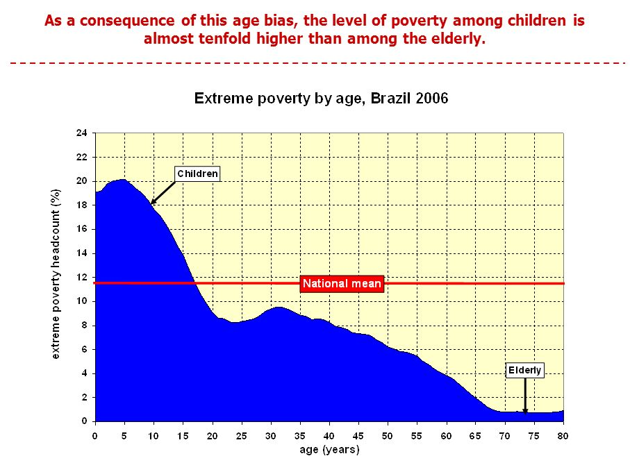 As a consequence of this age bias, the level of poverty among children is almost tenfold higher than among the elderly.