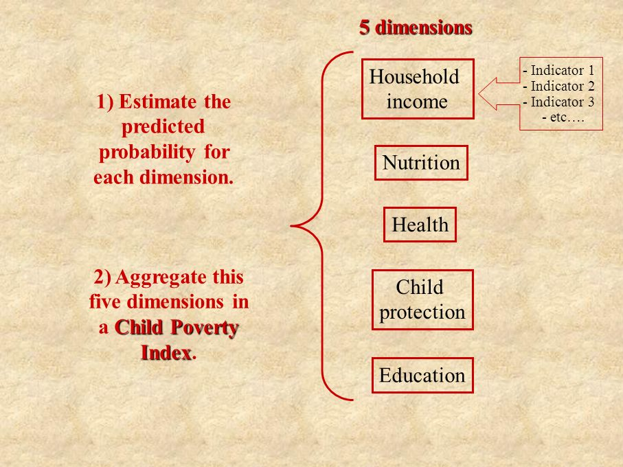 Household income Nutrition Health Child protection Education 5 dimensions 1) Estimate the predicted probability for each dimension.