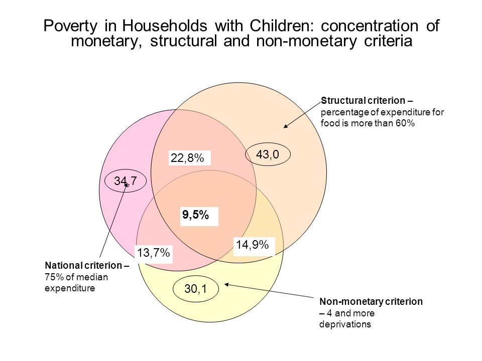 Structural criterion – percentage of expenditure for food is more than 60% Non-monetary criterion – 4 and more deprivations National criterion – 75% of median expenditure Poverty in Households with Children: concentration of monetary, structural and non-monetary criteria 9,5% 22,8% 13,7% 14,9% 43,0 30,1 34,7