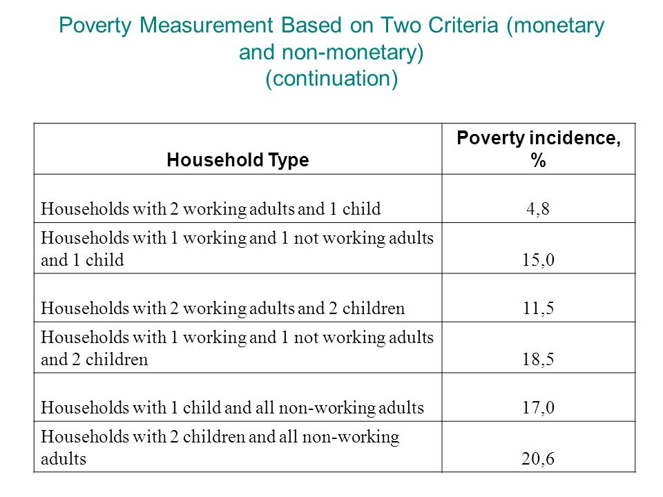 Poverty Measurement Based on Two Criteria (monetary and non-monetary) (continuation) Household Type Poverty incidence, % Households with 2 working adults and 1 child4,8 Households with 1 working and 1 not working adults and 1 child15,0 Households with 2 working adults and 2 children11,5 Households with 1 working and 1 not working adults and 2 children18,5 Households with 1 child and all non-working adults17,0 Households with 2 children and all non-working adults20,6