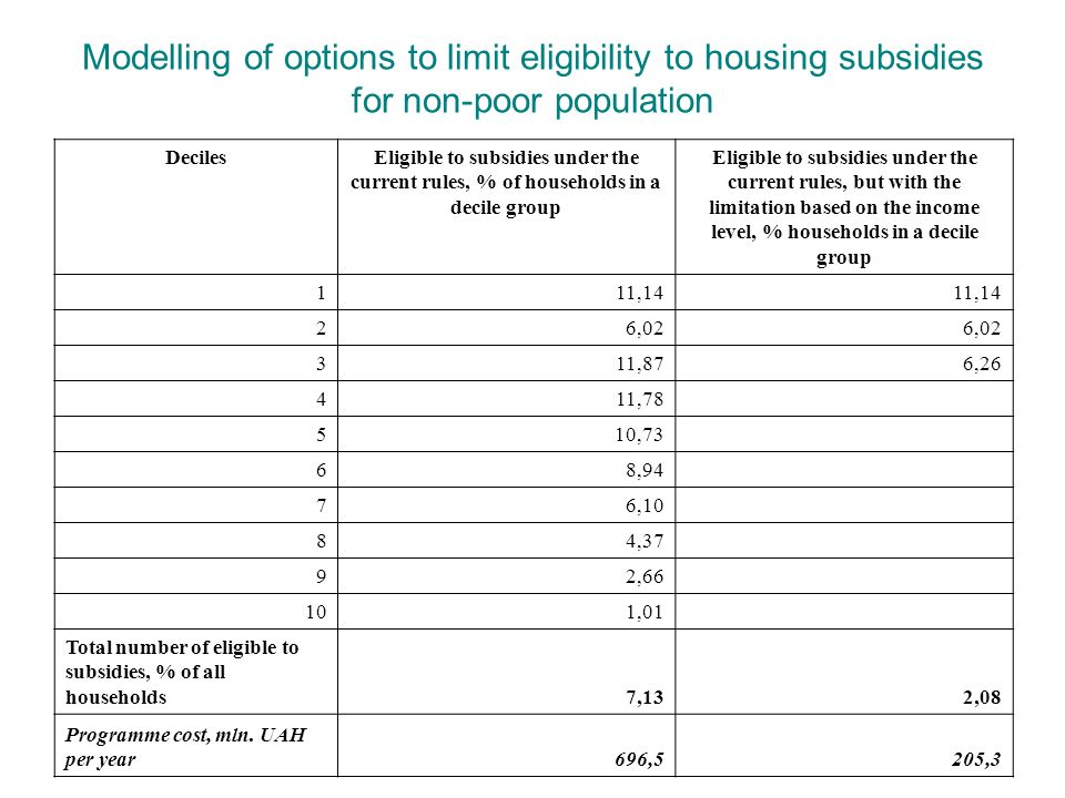 Modelling of options to limit eligibility to housing subsidies for non-poor population DecilesEligible to subsidies under the current rules, % of households in a decile group Eligible to subsidies under the current rules, but with the limitation based on the income level, % households in a decile group 111,14 26,02 311,876,26 411,78 510,73 68,94 76,10 84,37 92,66 101,01 Total number of eligible to subsidies, % of all households7,132,08 Programme cost, mln.
