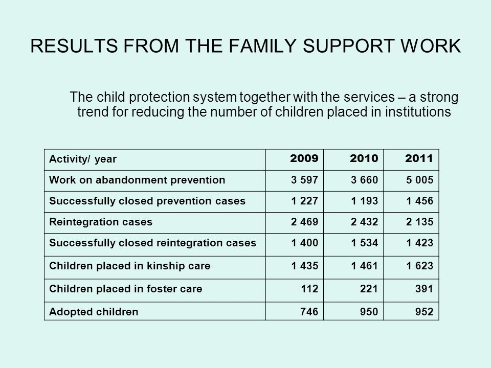 RESULTS FROM THE FAMILY SUPPORT WORK The child protection system together with the services – a strong trend for reducing the number of children placed in institutions Activity/ year 200920102011 Work on abandonment prevention3 5973 6605 005 Successfully closed prevention cases1 2271 1931 456 Reintegration cases2 4692 4322 135 Successfully closed reintegration cases1 4001 5341 423 Children placed in kinship care1 4351 4611 623 Children placed in foster care112221391 Adopted children746950952