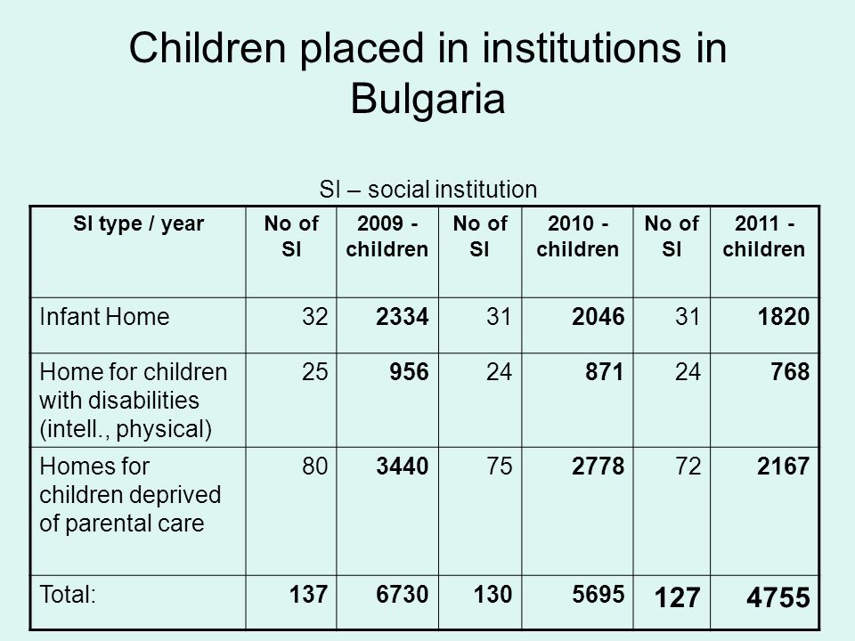 Children placed in institutions in Bulgaria SI – social institution SI type / yearNo of SI 2009 - children No of SI 2010 - children No of SI 2011 - children Infant Home322334312046311820 Home for children with disabilities (intell., physical) 259562487124768 Homes for children deprived of parental care 803440752778722167 Total:13767301305695 1274755
