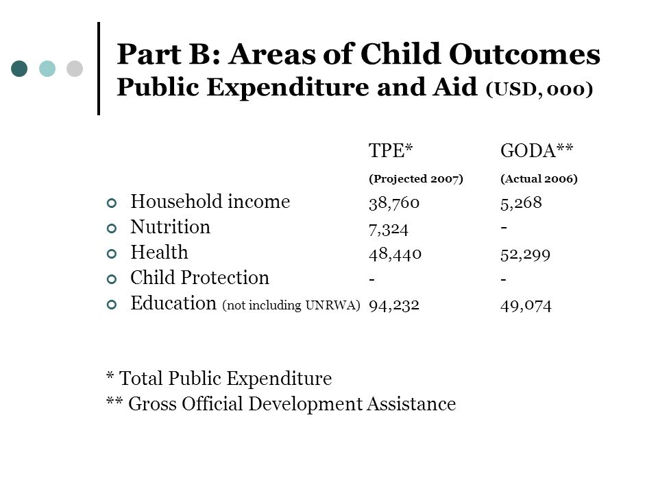 Part B: Areas of Child Outcomes Public Expenditure and Aid (USD, 000) TPE*GODA** (Projected 2007)(Actual 2006) Household income 38,7605,268 Nutrition 7,324 - Health 48,44052,299 Child Protection -- Education (not including UNRWA) 94,232 49,074 * Total Public Expenditure ** Gross Official Development Assistance
