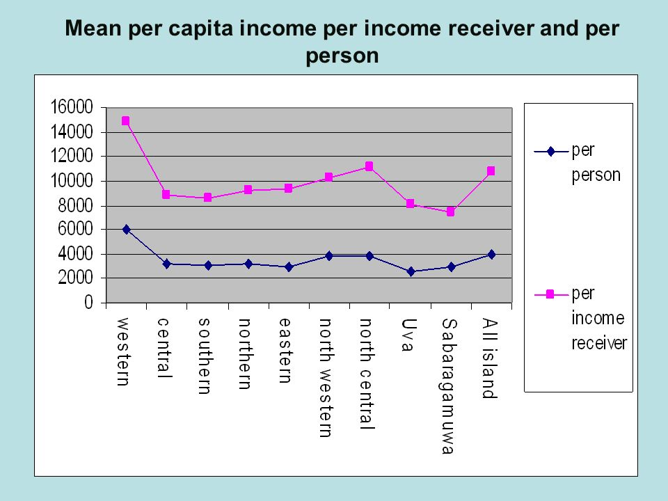 13 Mean per capita income per income receiver and per person