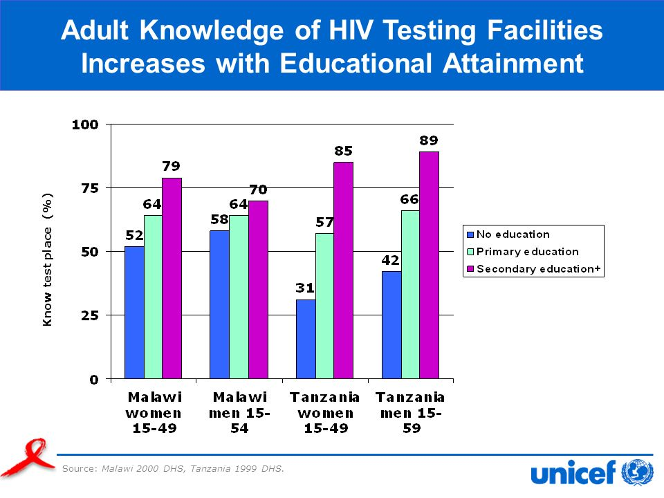 Source: Malawi 2000 DHS, Tanzania 1999 DHS. Know test place (%) Adult Knowledge of HIV Testing Facilities Increases with Educational Attainment