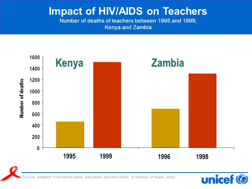 0 200 400 600 800 1000 1200 1400 1600 KenyaZambia 19951999 19961998 Source: Adapted from World Bank, Education and HIV/AIDS: A Window of Hope, 2002 Im