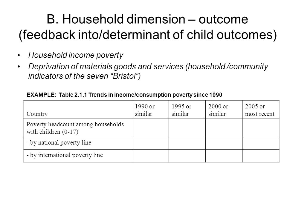 C. Individual dimension (determinants) Gender Age