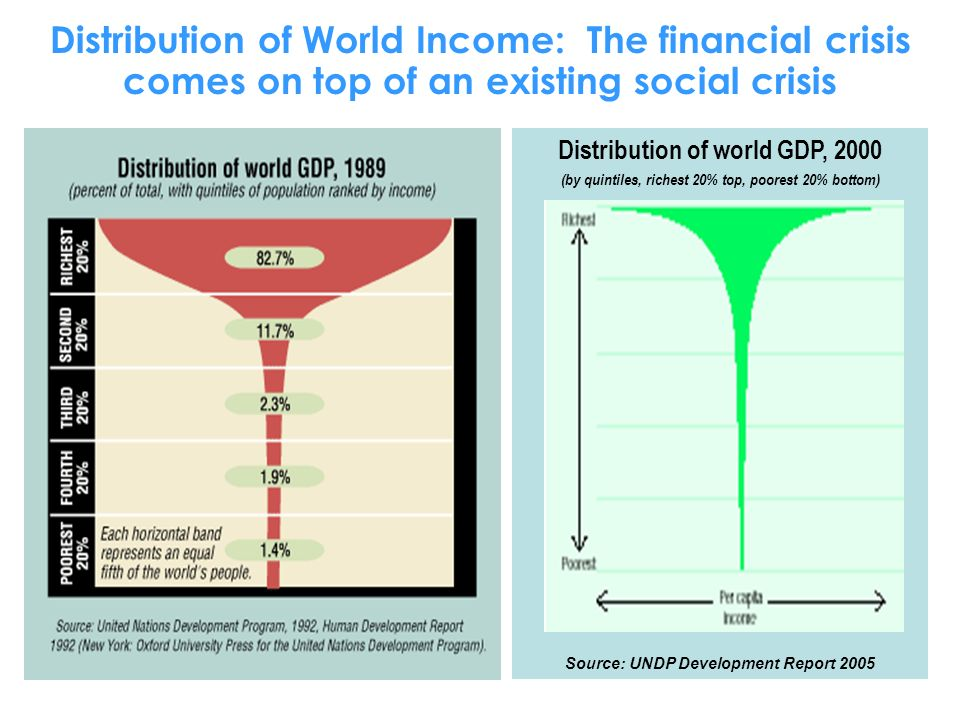 Distribution of World Income: The financial crisis comes on top of an existing social crisis Distribution of world GDP, 2000 (by quintiles, richest 20% top, poorest 20% bottom) Source: UNDP Development Report 2005