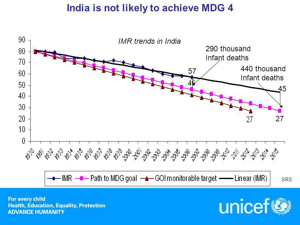 Indias progress is key to achieving MDGs
