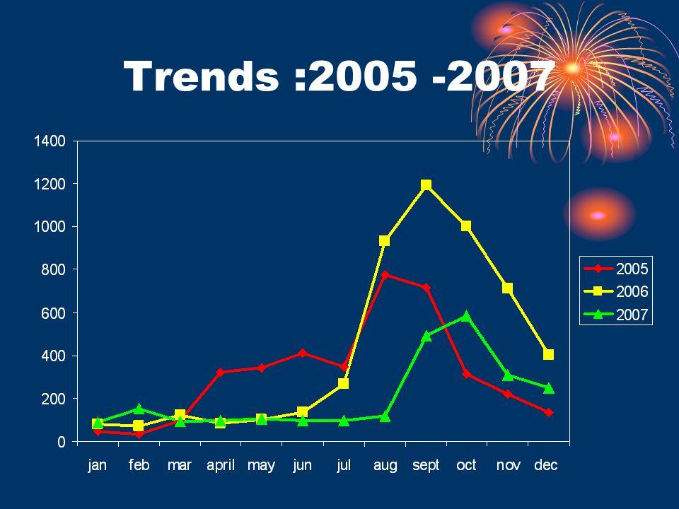Trends :2005 -2007