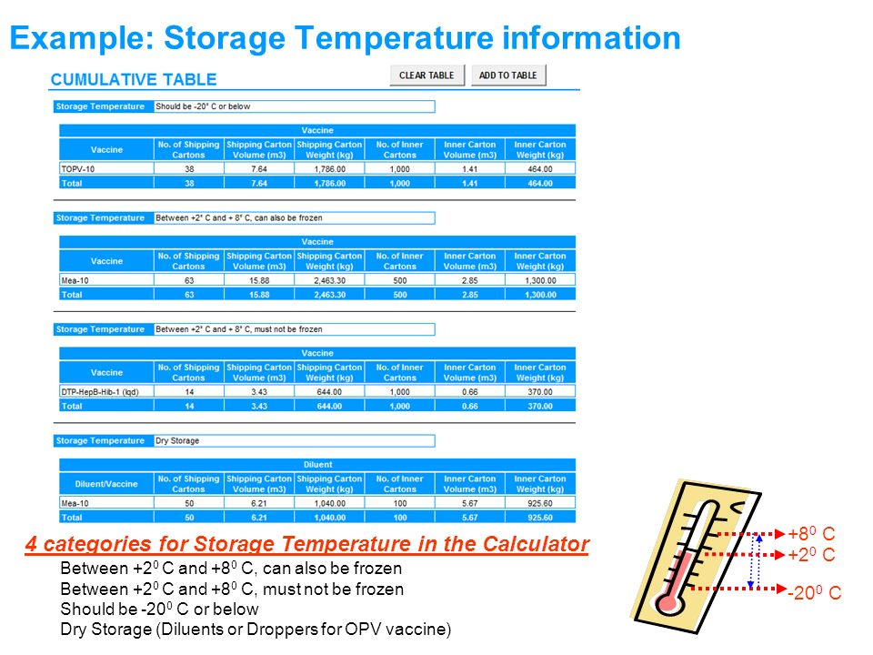 Example: Storage Temperature information -20 0 C +2 0 C 4 categories for Storage Temperature in the Calculator Between +2 0 C and +8 0 C, can also be frozen Between +2 0 C and +8 0 C, must not be frozen Should be -20 0 C or below Dry Storage (Diluents or Droppers for OPV vaccine) +8 0 C