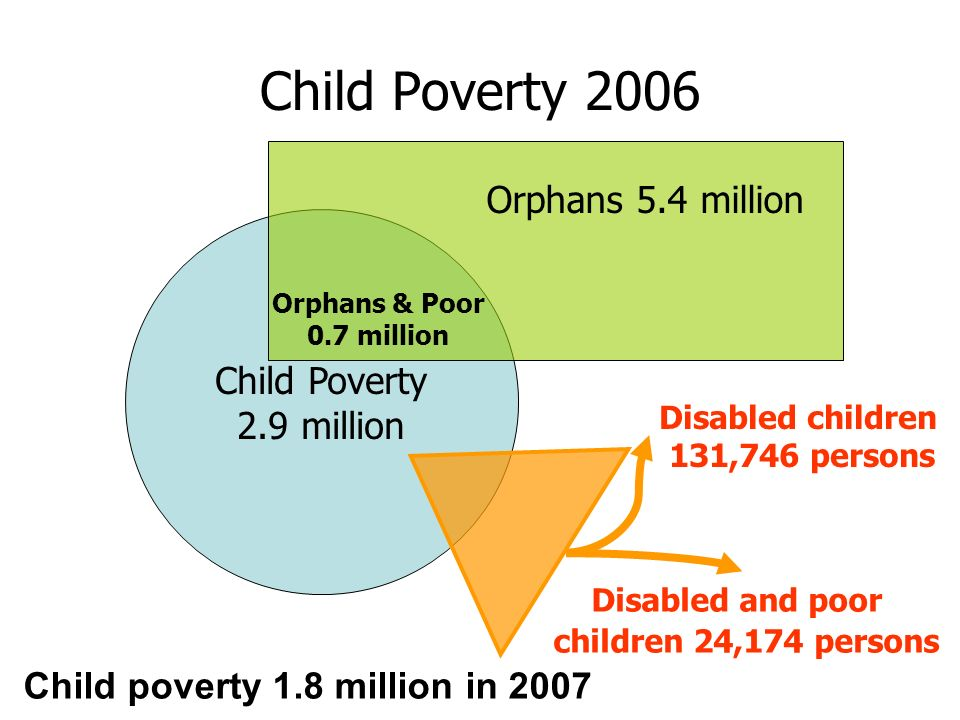 Child Poverty 2006 Child Poverty 2.9 million Orphans 5.4 million Orphans & Poor 0.7 million Disabled children 131,746 persons Disabled and poor childr