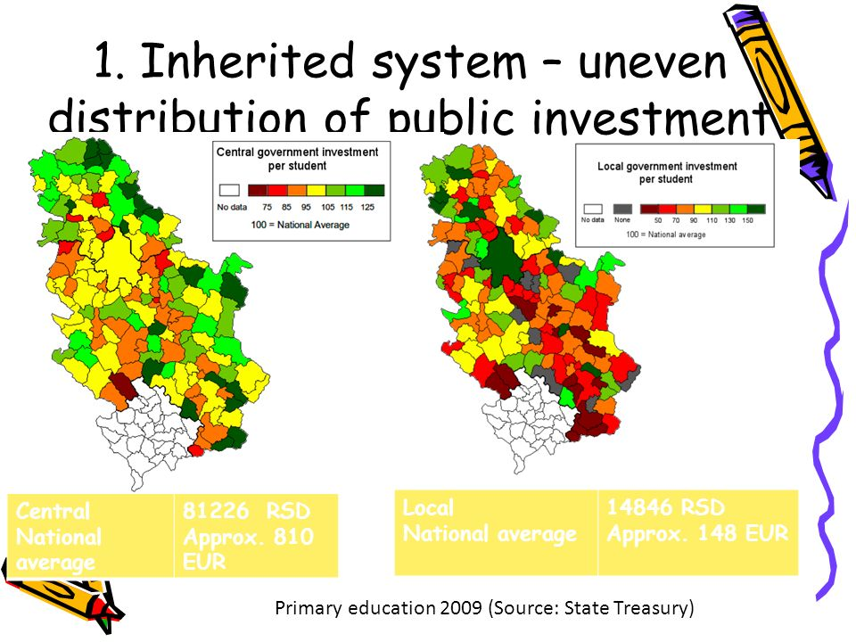 1. Inherited system – uneven distribution of public investment Central National average 81226 RSD Approx. 810 EUR Primary education 2009 (Source: Stat