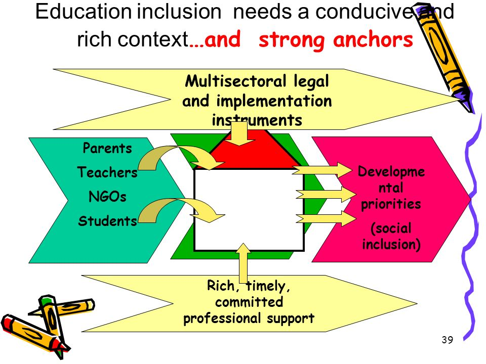 Education inclusion needs a conducive and rich context … and strong anchors Parents Teachers NGOs Students Educa tion Developme ntal priorities (social inclusion) Multisectoral legal and implementation instruments Rich, timely, committed professional support 39