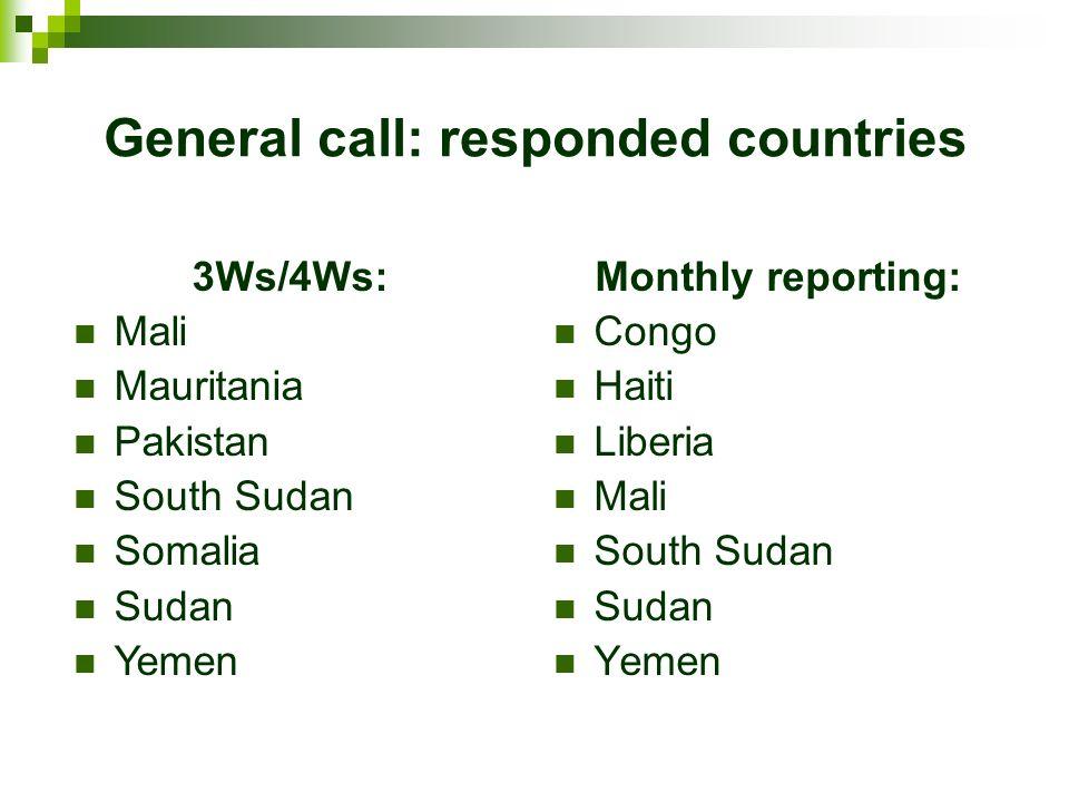 General call: responded countries Monthly reporting: Congo Haiti Liberia Mali South Sudan Sudan Yemen 3Ws/4Ws: Mali Mauritania Pakistan South Sudan Somalia Sudan Yemen
