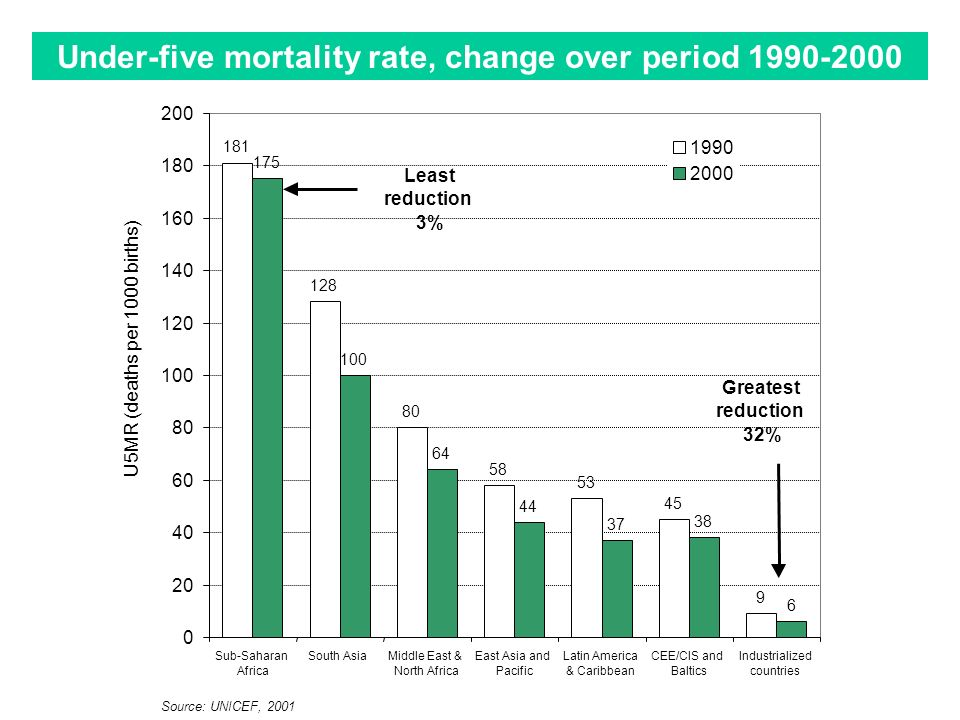 Under-five mortality rate, change over period 1990-2000 Source: UNICEF, 2001