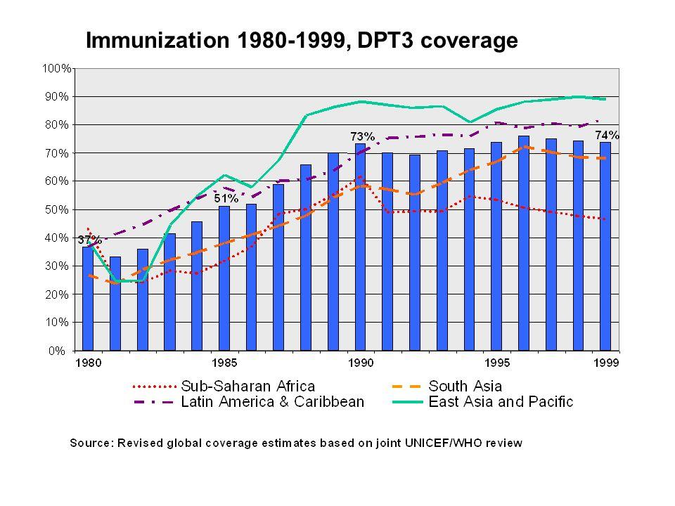 Immunization 1980-1999, DPT3 coverage