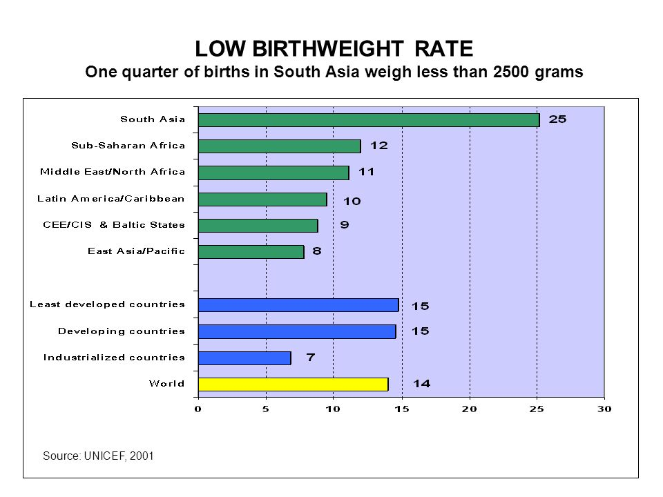 LOW BIRTHWEIGHT RATE One quarter of births in South Asia weigh less than 2500 grams Source: UNICEF, 2001