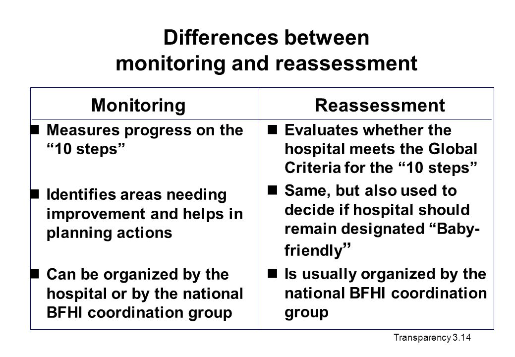 Differences between monitoring and reassessment Reassessment Evaluates whether the hospital meets the Global Criteria for the 10 steps Same, but also