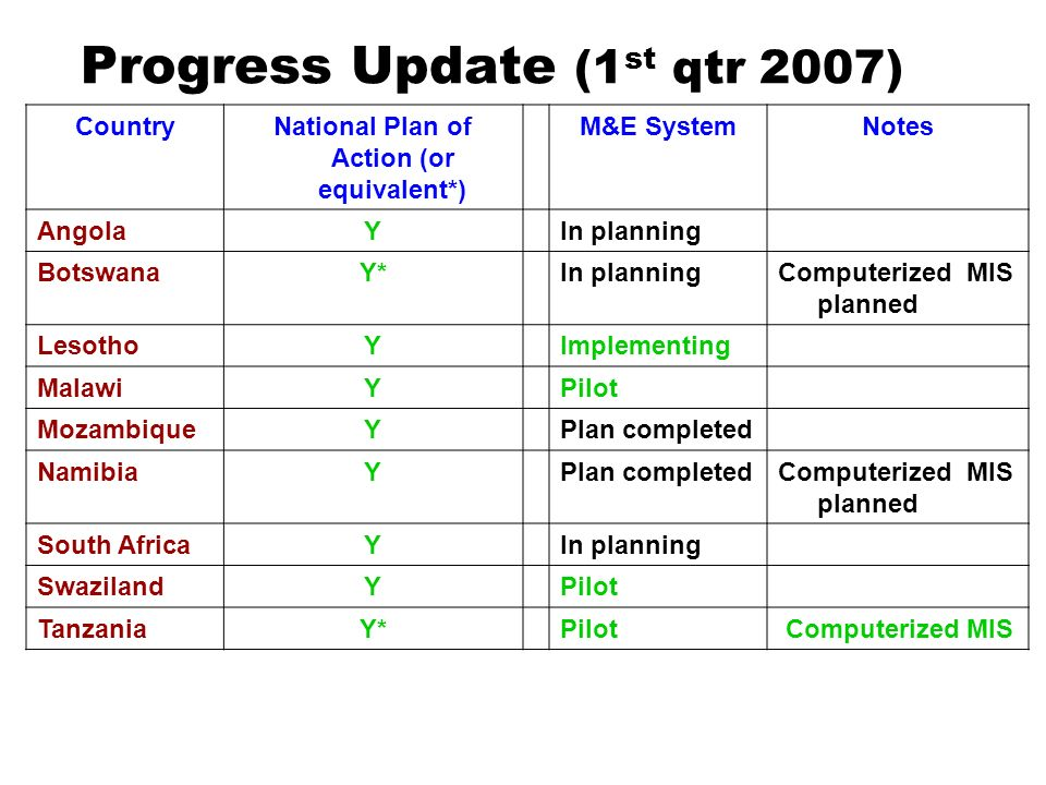 Progress Update (1 st qtr 2007) CountryNational Plan of Action (or equivalent*) M&E SystemNotes AngolaYIn planning BotswanaY*In planningComputerized MIS planned LesothoYImplementing MalawiYPilot MozambiqueYPlan completed NamibiaYPlan completedComputerized MIS planned South AfricaYIn planning SwazilandYPilot TanzaniaY*Pilot Computerized MIS