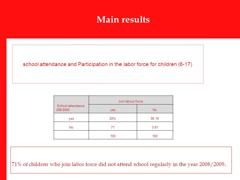 Main results school attendance and Participation in the labor force for children (6-17) 71% of children who join labor force did not attend school regularly in the year 2008/2009.
