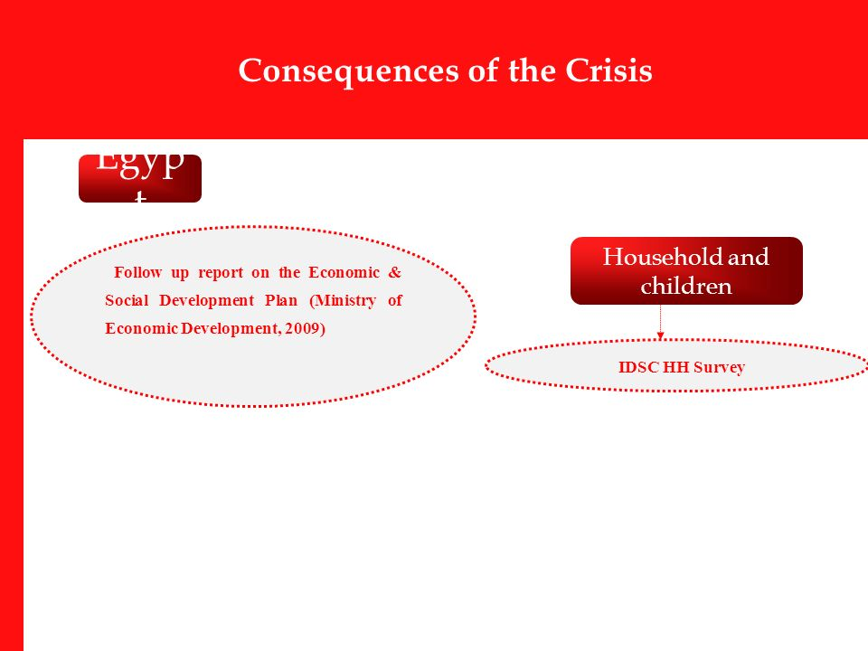 Consequences of the Crisis Follow up report on the Economic & Social Development Plan (Ministry of Economic Development, 2009) Household and children Egyp t IDSC HH Survey