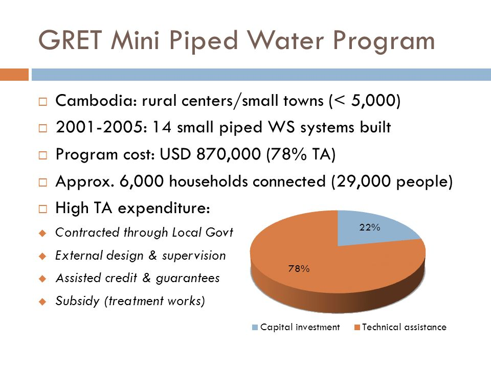 GRET Mini Piped Water Program Cambodia: rural centers/small towns (< 5,000) 2001-2005: 14 small piped WS systems built Program cost: USD 870,000 (78% TA) Approx.