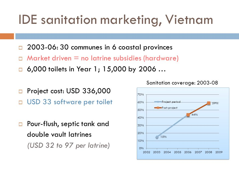 IDE sanitation marketing, Vietnam 2003-06: 30 communes in 6 coastal provinces Market driven = no latrine subsidies (hardware) 6,000 toilets in Year 1; 15,000 by 2006 … Project cost: USD 336,000 USD 33 software per toilet Pour-flush, septic tank and double vault latrines (USD 32 to 97 per latrine) Sanitation coverage: 2003-08