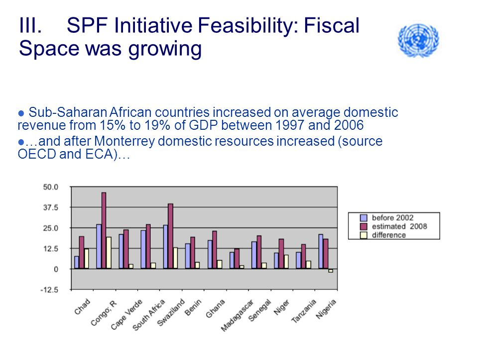 III.SPF Initiative Feasibility: Fiscal Space was growing Sub-Saharan African countries increased on average domestic revenue from 15% to 19% of GDP between 1997 and 2006 …and after Monterrey domestic resources increased (source OECD and ECA)…