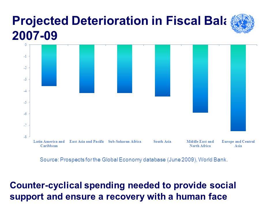 Counter-cyclical spending needed to provide social support and ensure a recovery with a human face Projected Deterioration in Fiscal Balance, 2007-09